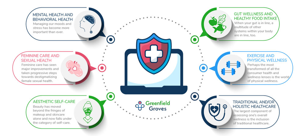 greenfield groves, lindsay giguiere, accessing consumer health and wellness image