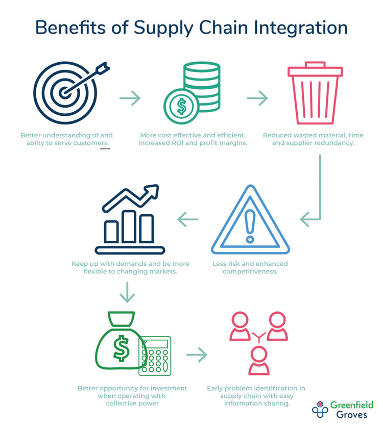 lindsay giguiere, vertical supply chain 101 image