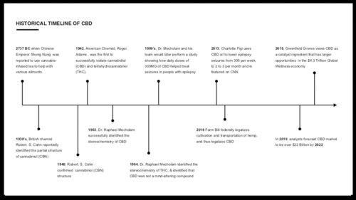 greenfield groves, lindsay giguiere, historical timeline of CBD cannabidiol botanical hemp image