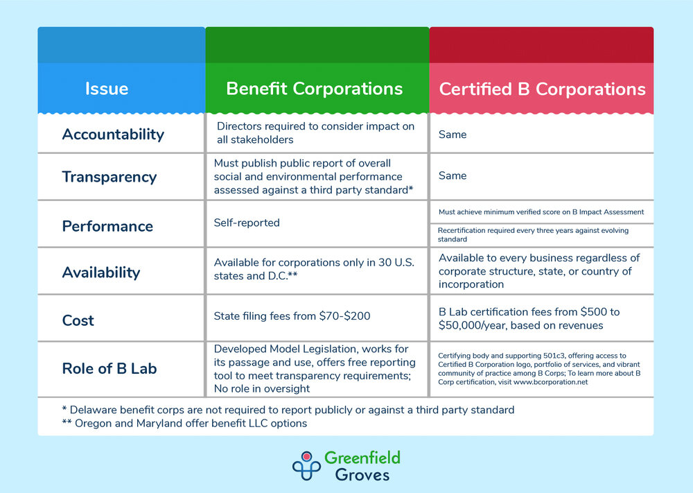 lindsay giguiere, certified-b-corp