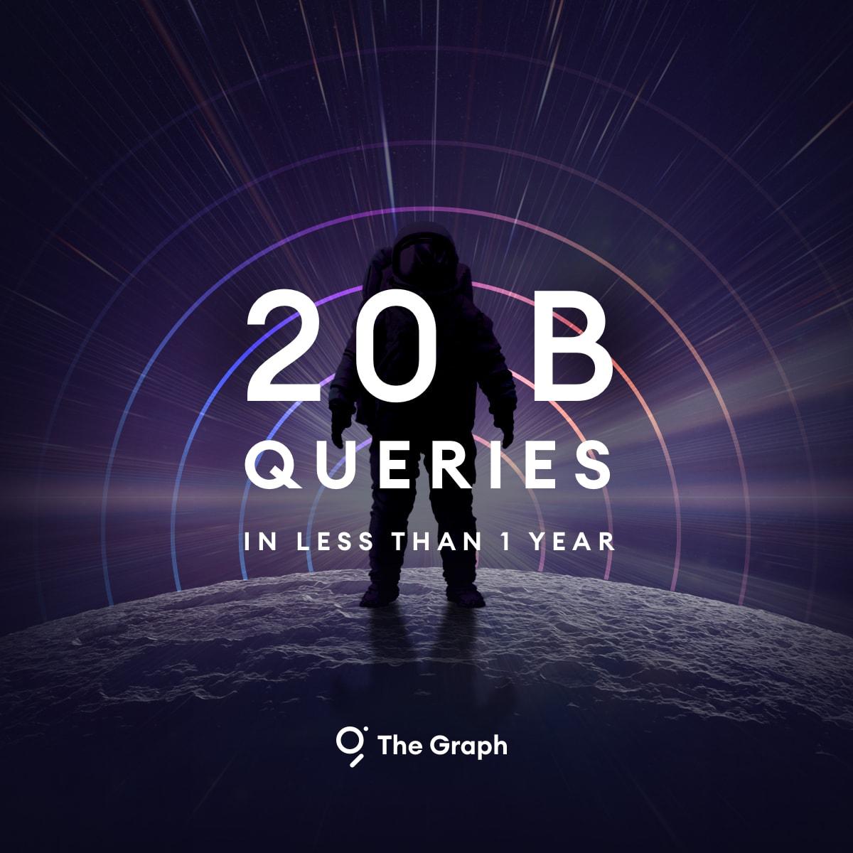 The Graph Surpasses 20 Billion Queries in April as Web3 Usage Reaches New Highs