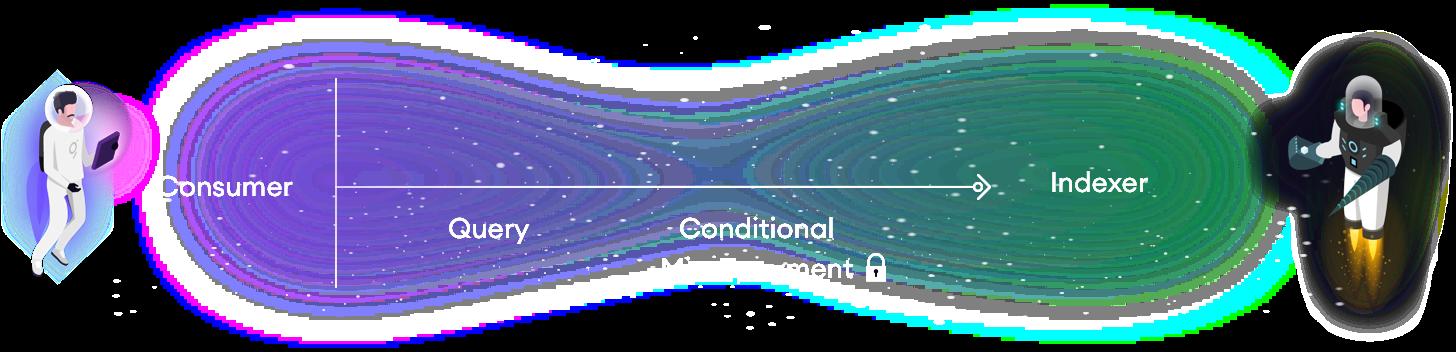 khám phá vi thanh toán có điều kiện