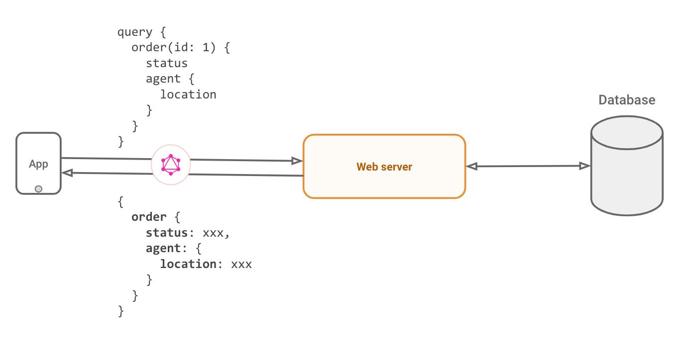 order-graphql-query