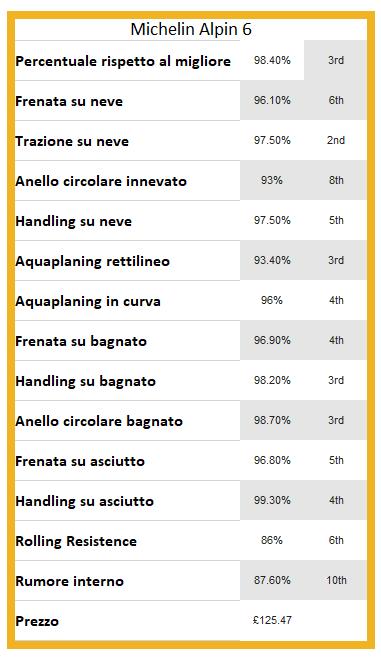 Recensione Michelin Alpin 6 recensioni opinioni