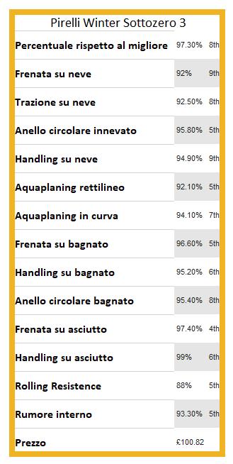 Recensione Pirelli Winter Sottozero 3 recensioni opinioni