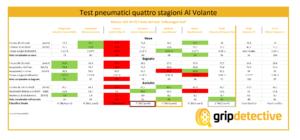 test-pneumatici-quattro-stagioni-opinioni-recensioni-crossclimate-vector-allseasoncontact