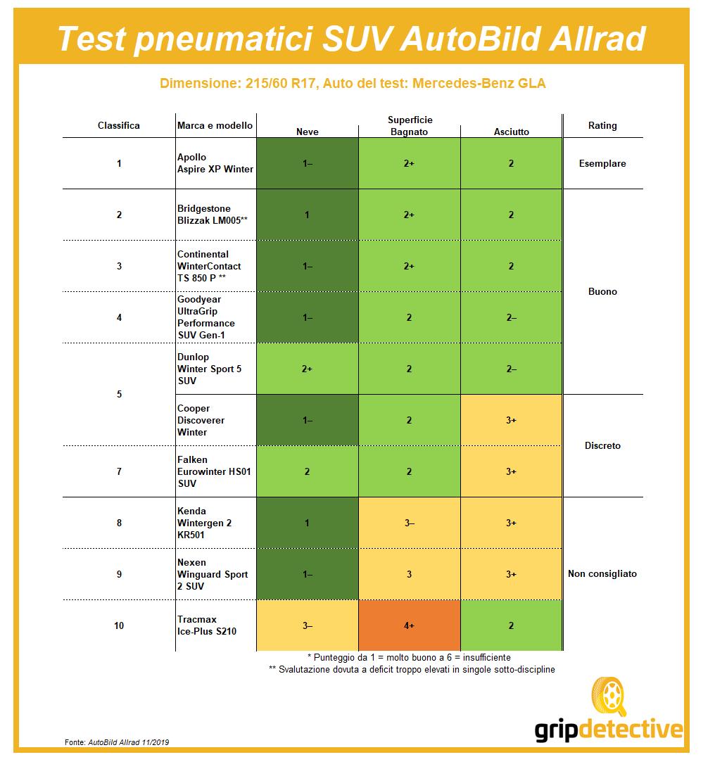 Test pneumatici SUV recensioni