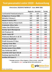 test-pneumatici-estivi-2020-migliori-gomme-auto-225-50-r17