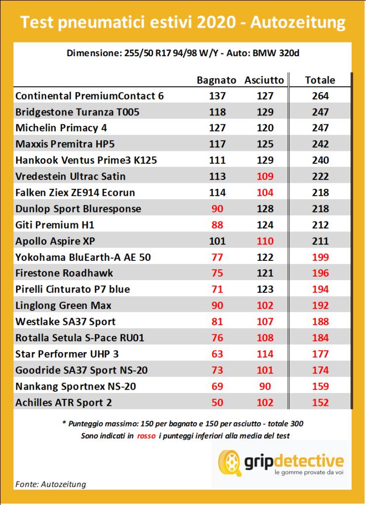 test pneumatici estivi migliori gomme estive pneumatici 225/50 R17
