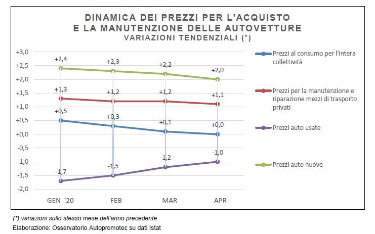 prezzi auto nuove prezzi auto usate prezzi manutenzione calo prezzi auto prezzi manutenzione calo prezzi auto