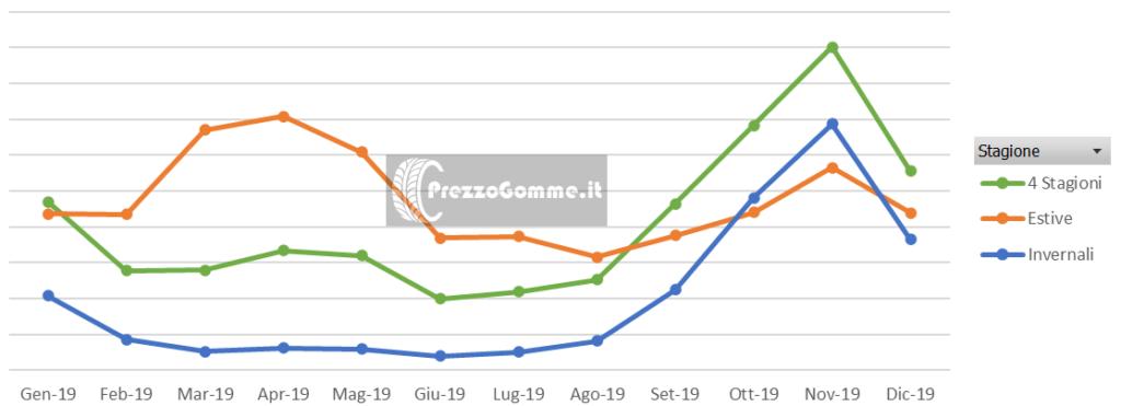 PrezzoGomme classifica gomme più cercate online 2019 prezzi pneumatici