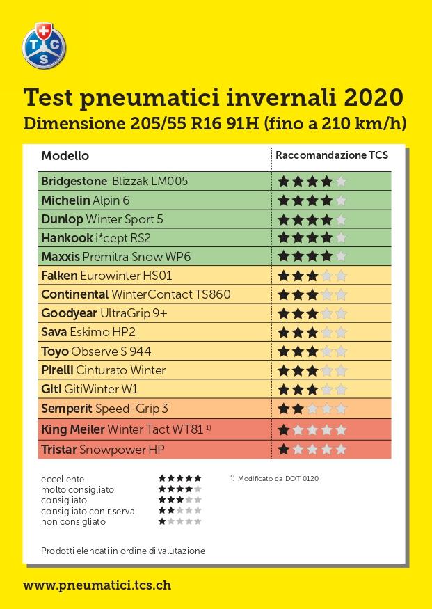Test TCS pneumatici invernali 2020: le migliori gomme invernali 205/55 R16 91H e 235/55 R17 103V