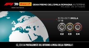 Imola Orari TV Formula 1 Sky TV8 GP dell'Emilia Romagna f1