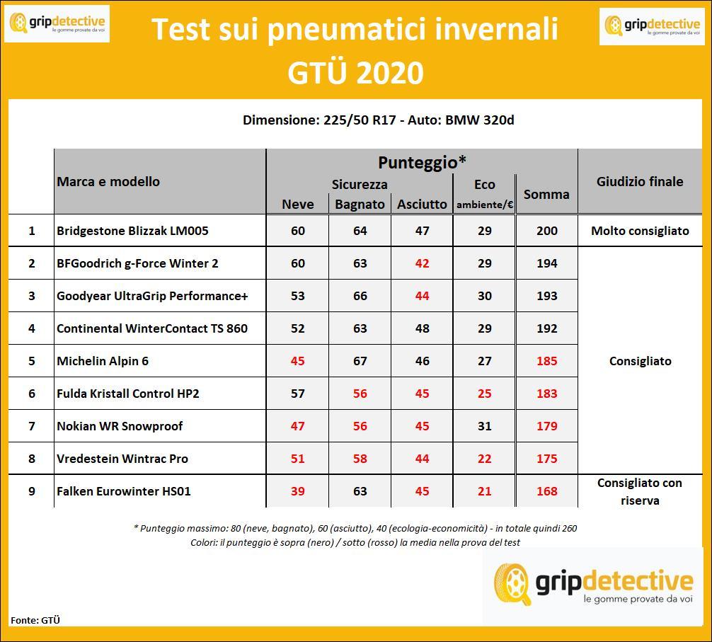 Bridgestone Blizzak LM005 test pneumatici invernali opinioni gomme pareri recensioni