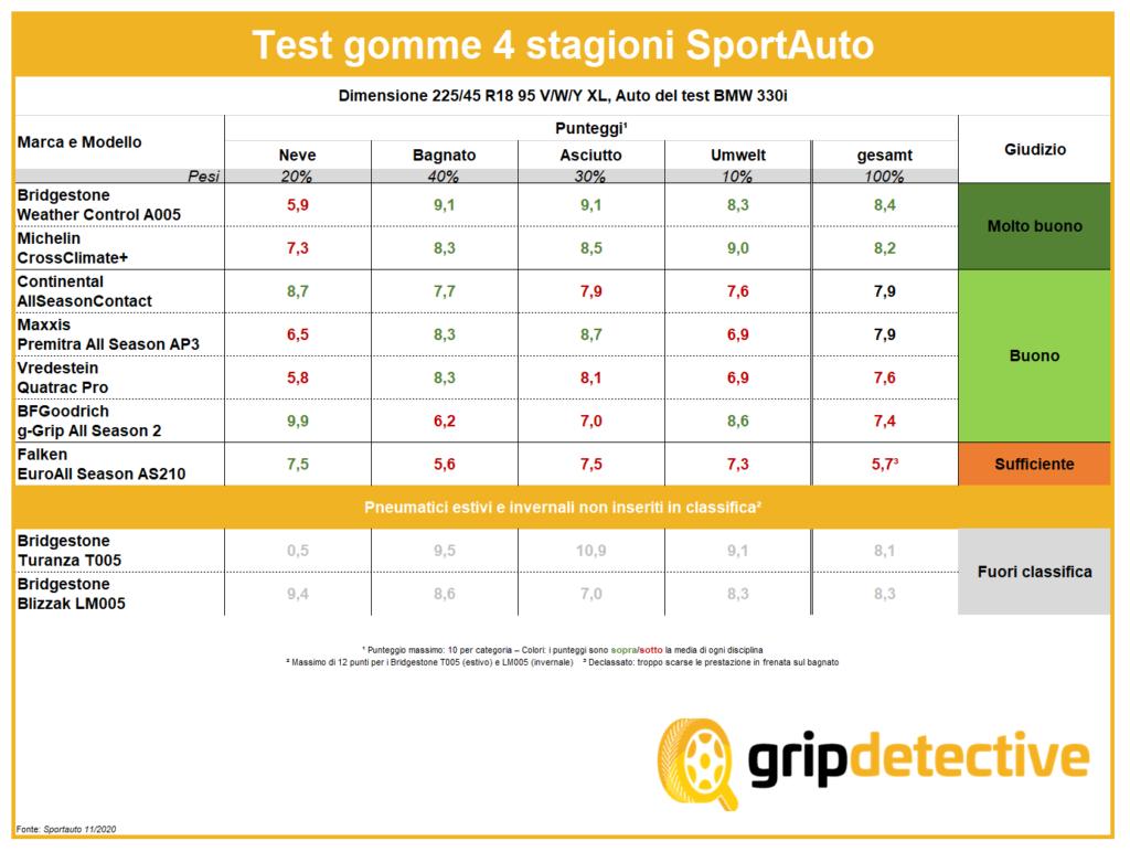 test-gomme-quattro-stagioni-225-45-18-migliori-pneumatici-recensioni