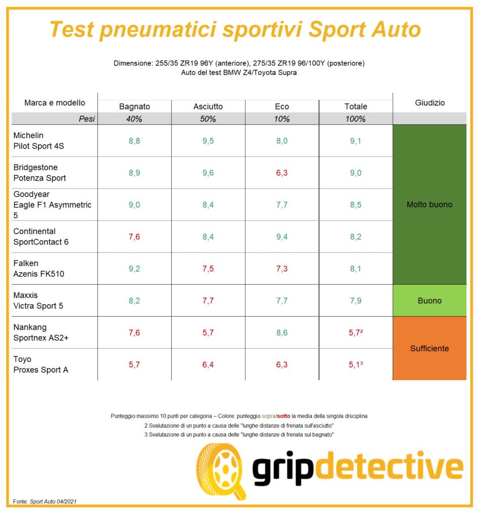 classifica-migliori-pneumatici-estivi-sportivi-2021-255-35-r19-275-35-r19