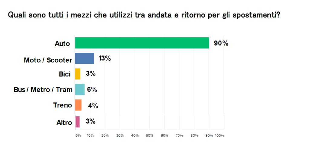 vita da pendolare Autoscout24 survey indagine pendolari