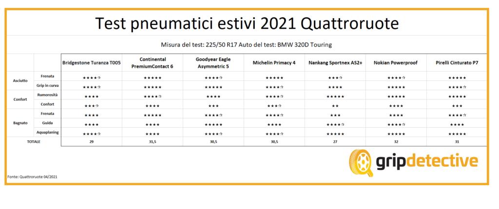 Test pneumatici estivi Quattroruote 2021 migliori gomme estive 225/50 R17