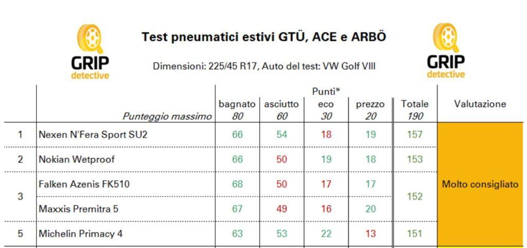 gomme-economiche-nexen-pneumatici-economici-buoni-test-gtu-ace