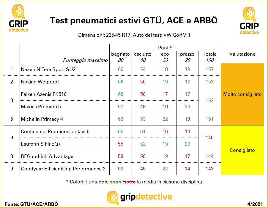 gomme economiche pneumatici nexen vincono il test GTÜ ACE buoni affidabili laufenn migliori estivi estive N'Fera Sport SU2 bfgoodrich falken nokian