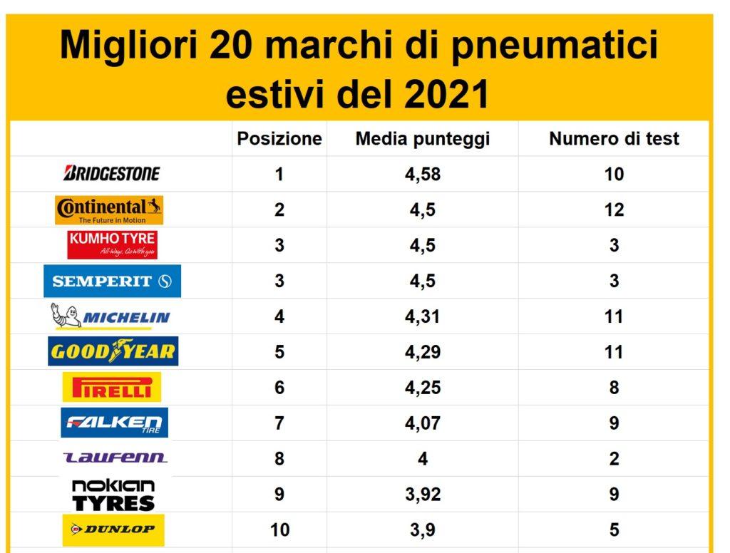 migliori-marchi-modelli-gomme-estive-2021-pneumatici-classifica-sportive