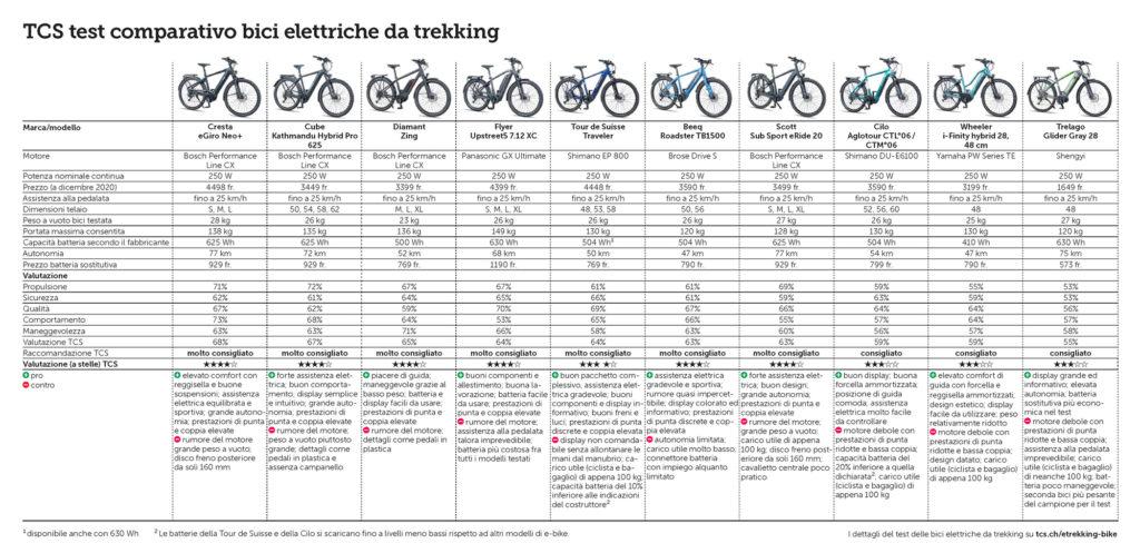 test TCS bici elettriche e bike trekking ebike migliori biciclette