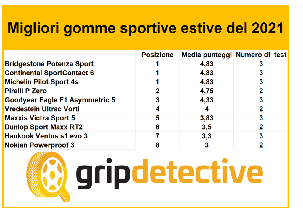 migliori-10-pneumatici-sportivi-2021-gomme-sportive-uhp-uuhp