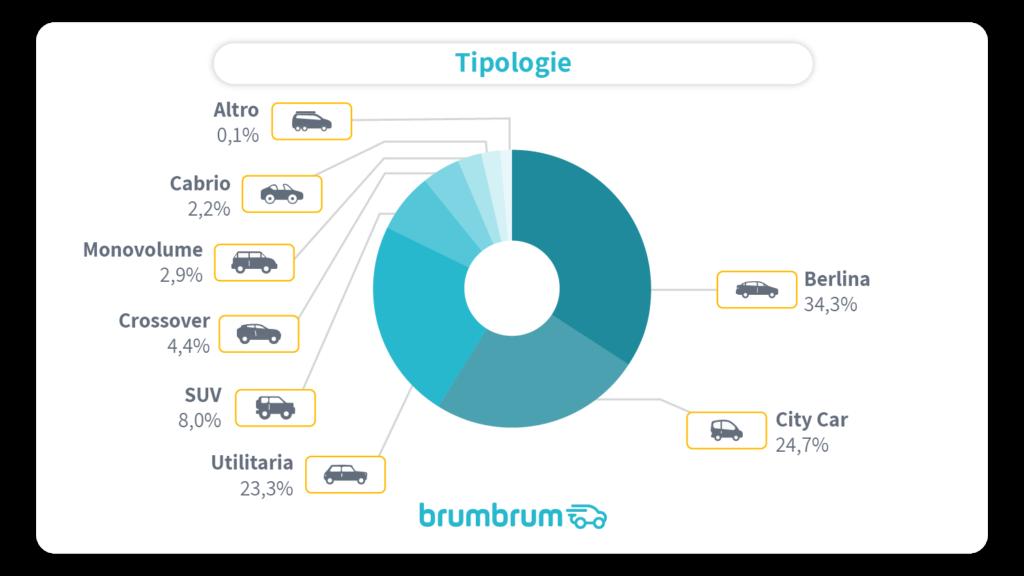 auto elettriche più vendute usate online brumbrum Italia