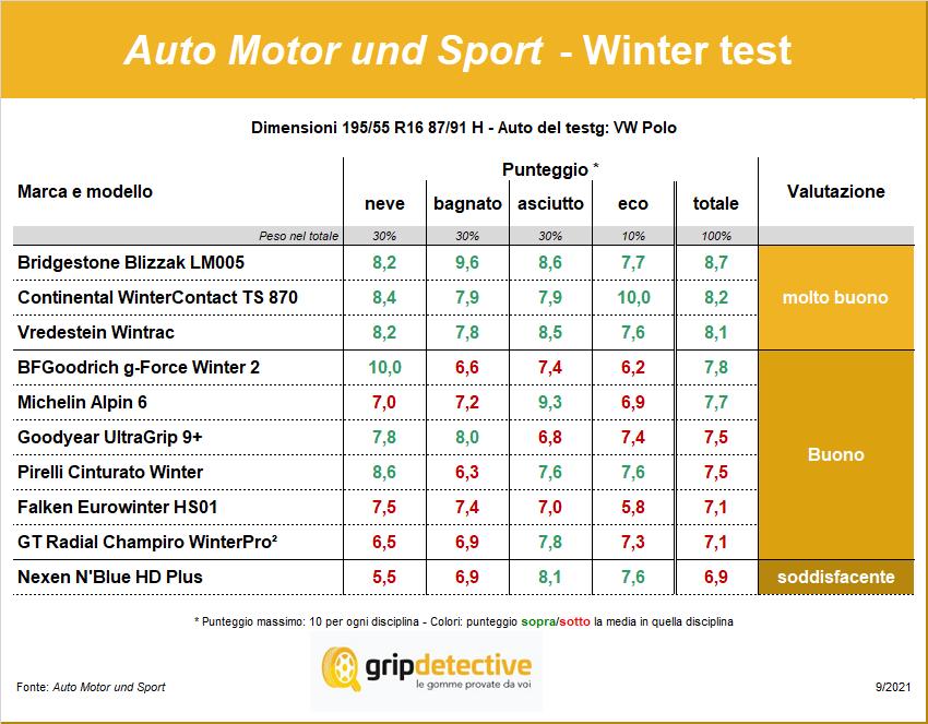 migliori pneumatici invernali 2021 195/55 R16 test gomme   migliori invernali nel test AMS Bridgestone, Continental e Vredestein Continental WinterContact TS 870 Michelin Alpin 6 Wintrac BFGoodrich g-Force Winter 2