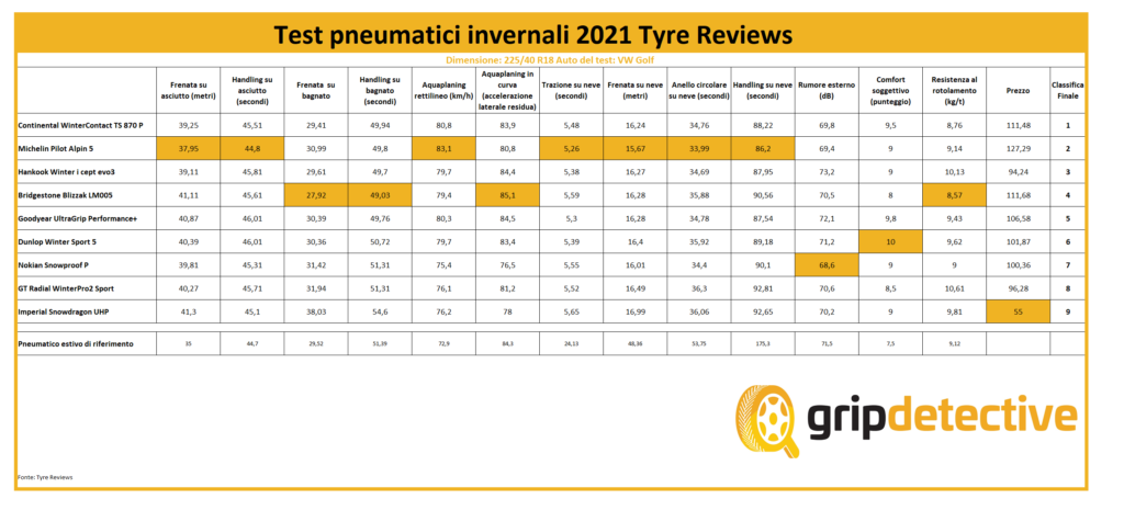 cambio-gomme-invernale-2021-il-test-pneumatici-2021-di-tyre-reviews