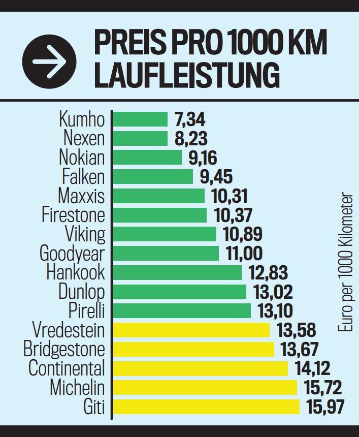 Prezzo gomme 4 stagioni con il miglior rapporto chilometri / prezzo km chilometraggio treno costo chilometrico consumi conveniente