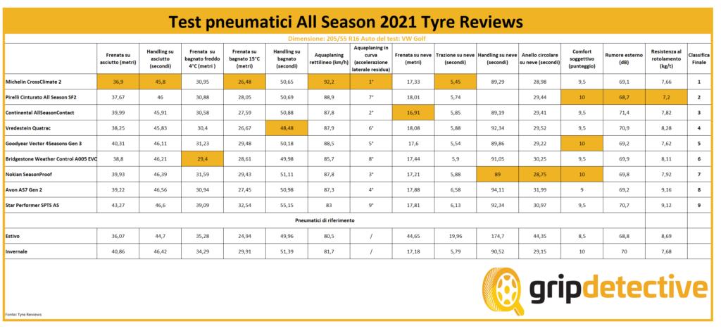 classifica-pneumatici-quattro-stagioni-tyre-reviews-205-55-r16-recensioni