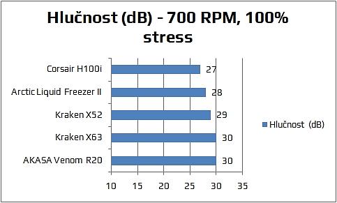 Hlučnost vodní chlazení NZXT Kraken X63
