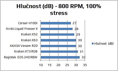 Hlučnost NZXT Kraken X73 RGB vodní chlazení