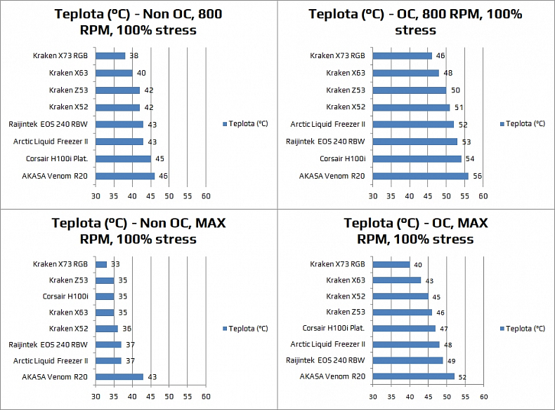 NZXT Kraken Z53 teploty recenze