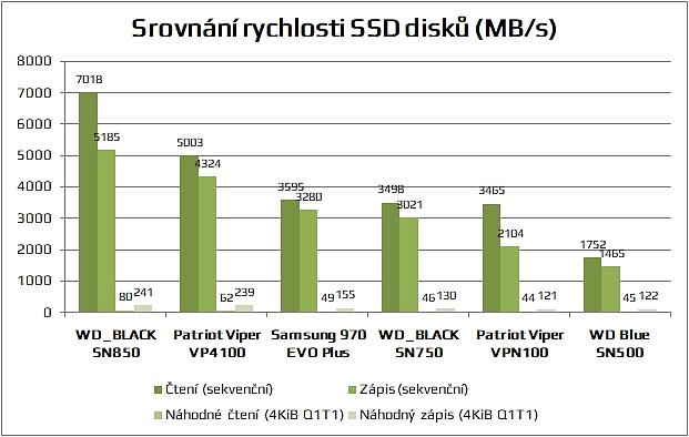 Srovnání rychlosti WD_BLACK SN