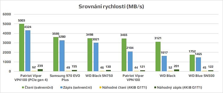 Srovnání rychlosti SSD Patriot