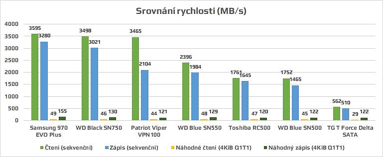 Toshiba RC 500 SSD rychlost