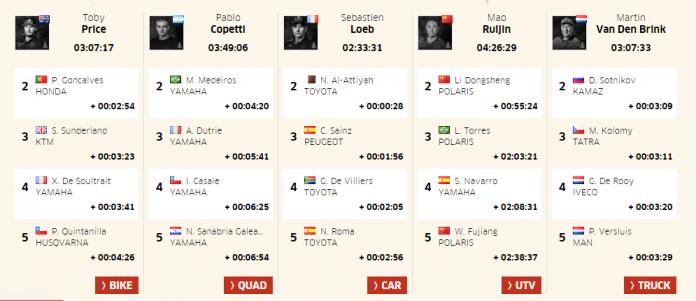 Dakar Rally 2017 Results