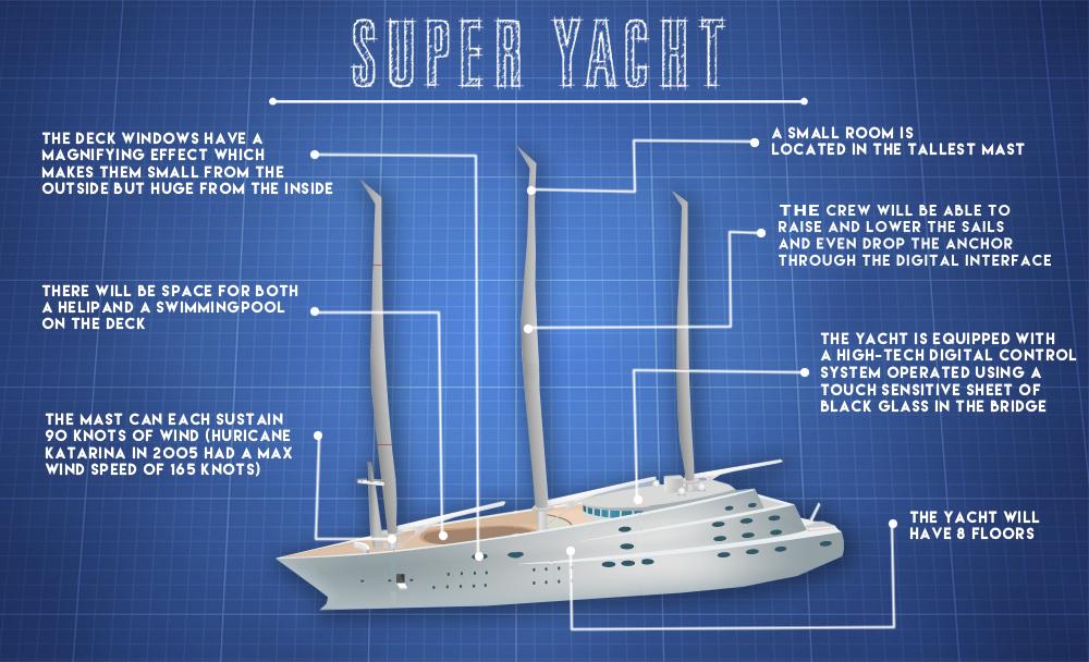 Sailing Yacht A >> Superyacht Sunday 400 Million Sailing Yacht A 6 Cool