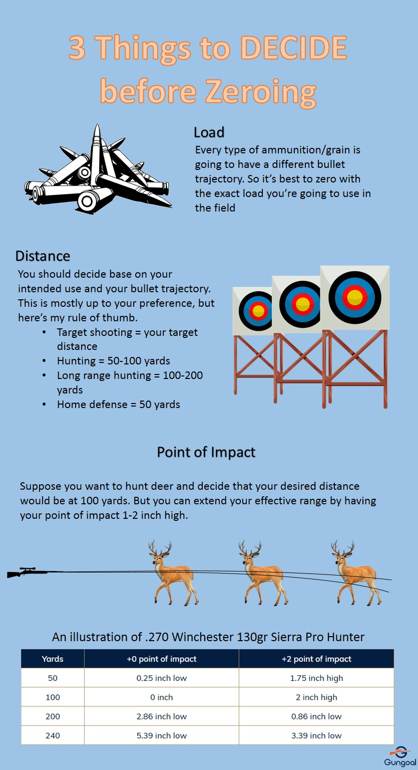 3 things to decide before zeroing Infographic
