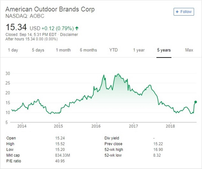 American Outdoor Brands stock price chart