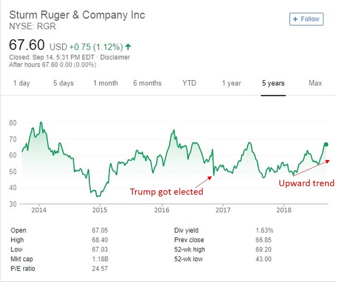 Ruger stock price chart with arrows