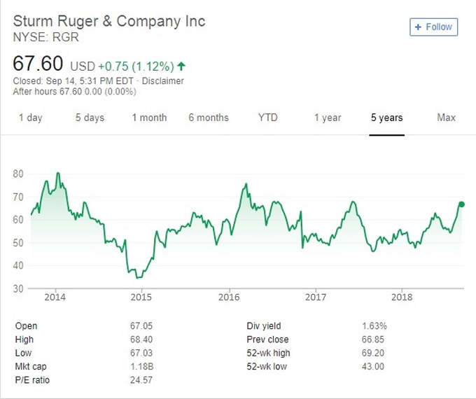 Ruger stock price chart
