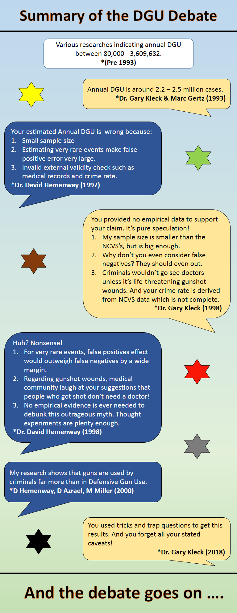 DGU summary infographic