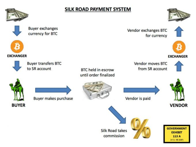 Silk_road_payment system