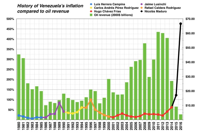 Venezuela_historic_inflation_vs._oil_revenue
