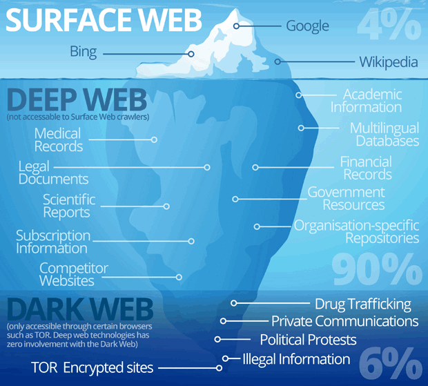 Shares of surface, deep and dark web