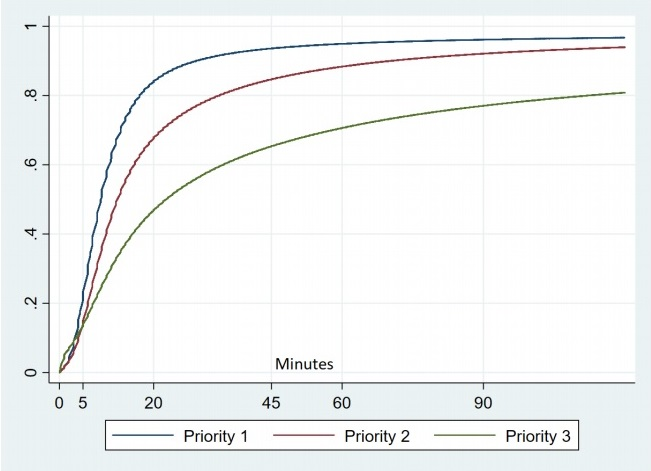 Cumulative Distribution Function of Raw Response Time in Minutes by Priority #2
