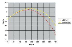 ballistics chart